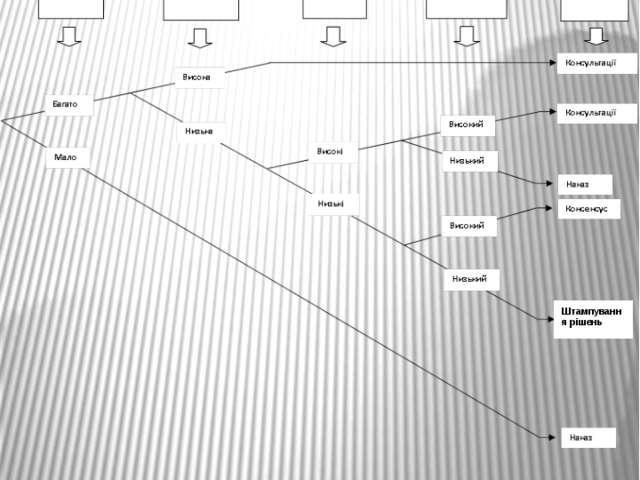 Штампування рішень Дерево стилів рішень