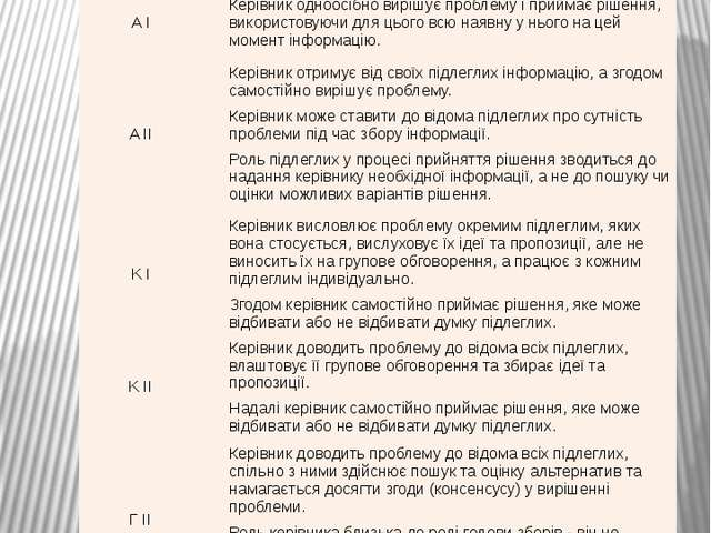 Стилі A I та A II позначаються як автократичні; К I та К II- консультативн...