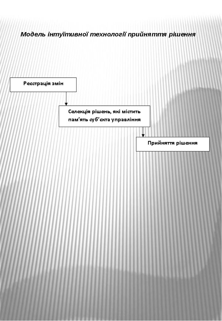 Модель інтуїтивної технології прийняття рішення
