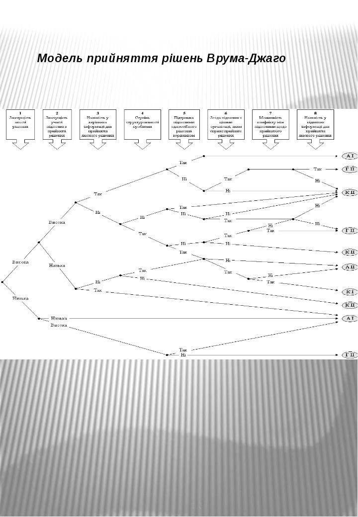 Модель прийняття рішень Врума-Джаго