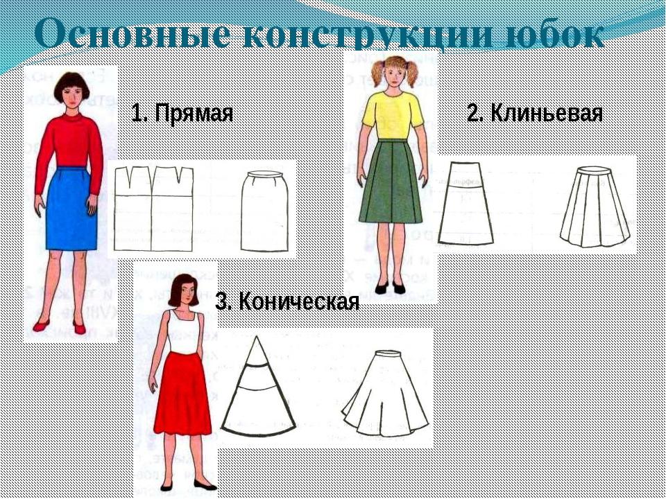 Основные конструкции юбок 2. Клиньевая 1. Прямая 3. Коническая