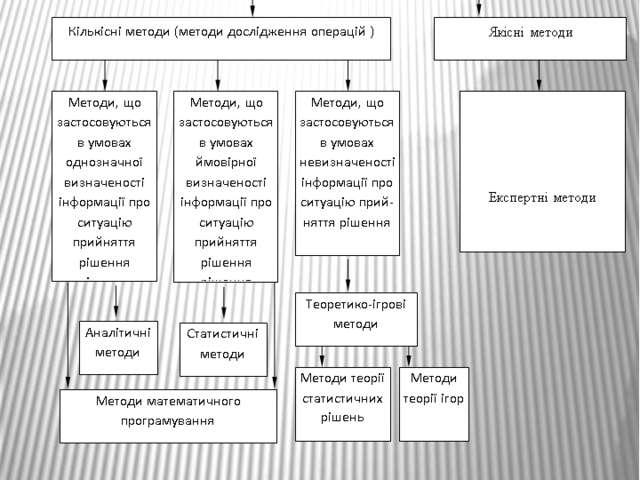 Класифікація методів обґрунтування управлінських рішень
