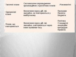 Плани впровадження стратегії Типи планів Основні цілі планів Форми планів Так