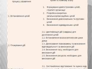 Процес управління за цілями Етапи процесу управління Кроки по кожному етапу 1