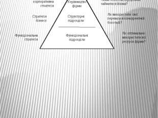 Піраміда стратегій