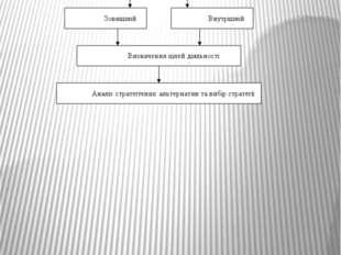 Етапи стратегічного планування