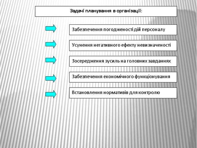 Задачі планування в процесі управління