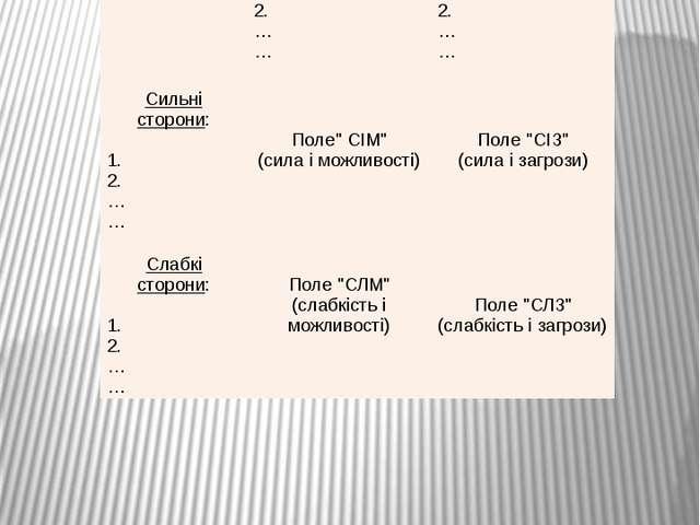 Матриця SWOT-аналізу   Можливості: 1. 2. … …  Загрози: 1. 2. … …  Сильні...