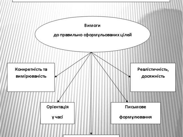 Вимоги до формулювання цілей організації