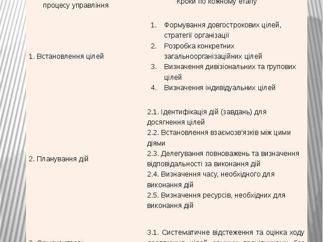 Процес управління за цілями Етапи процесу управління Кроки по кожному етапу 1...