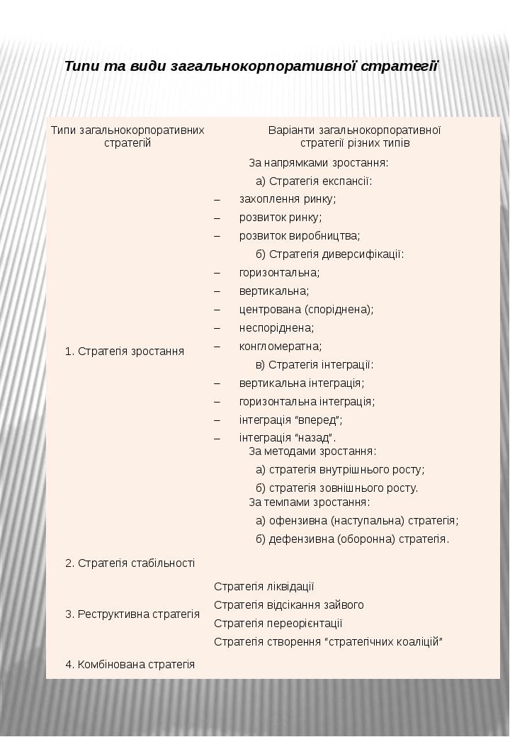 Типи та види загальнокорпоративної стратегії Типизагальнокорпоративнихстратег...
