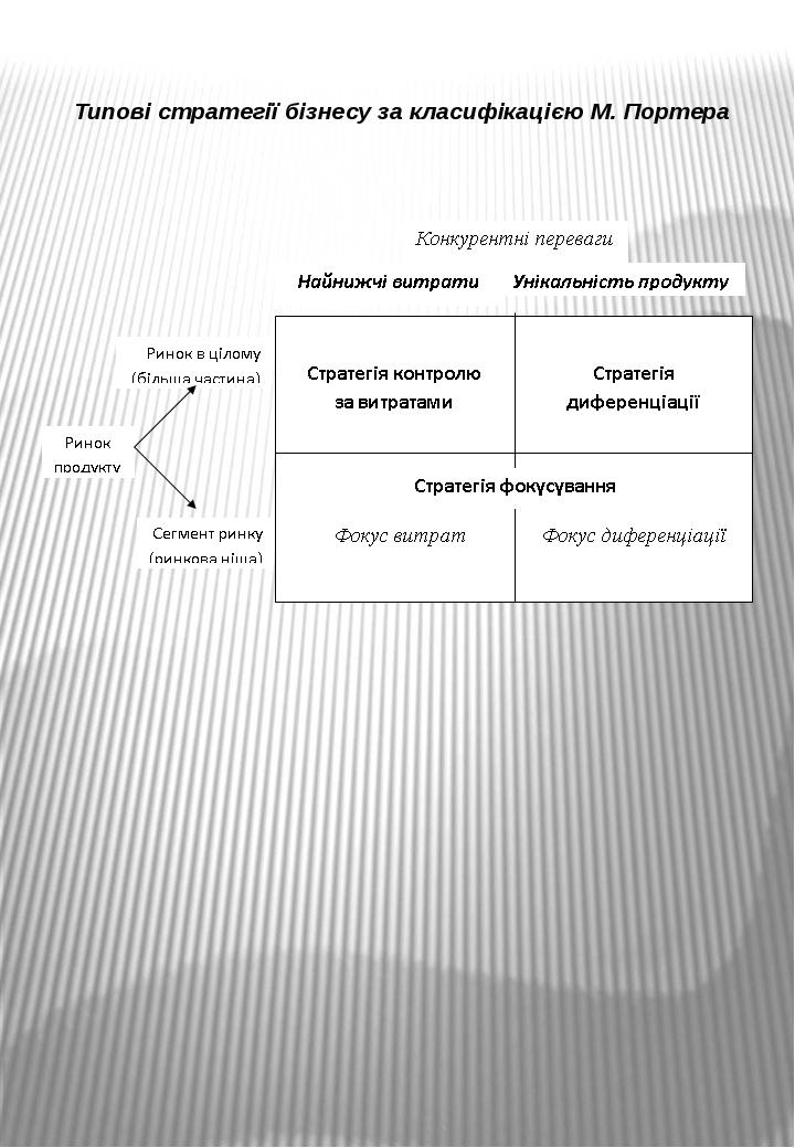 Типові стратегії бізнесу за класифікацією М. Портера