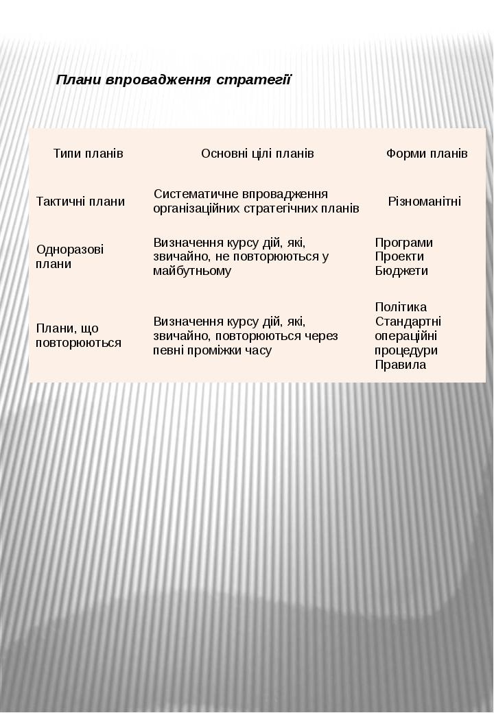 Плани впровадження стратегії Типи планів Основні цілі планів Форми планів Так...
