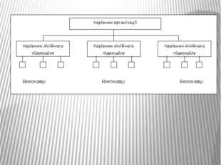 Виконавці Виконавці Виконавці Принципова схема лінійної організаційної струк