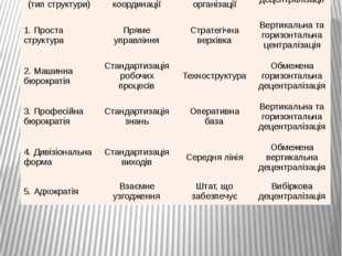 Типи організаційних структур за класифікацією Г. Мінцберга Структурна конфігу