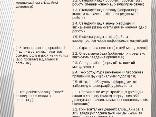 Принципи класифікації організацій за Г. Мінцбергом Критерії класифікації орга...