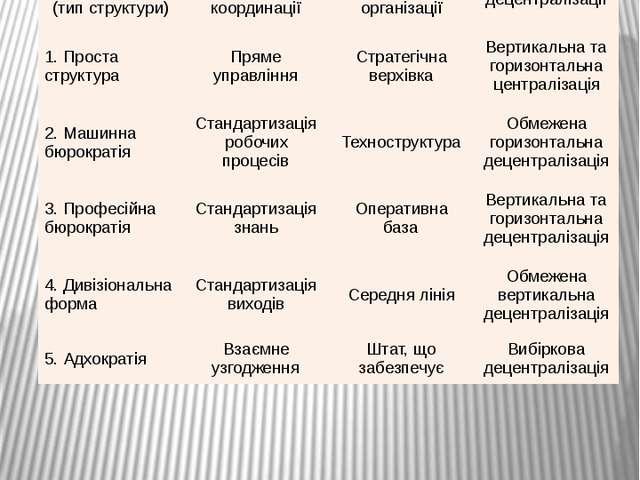 Типи організаційних структур за класифікацією Г. Мінцберга Структурна конфігу...