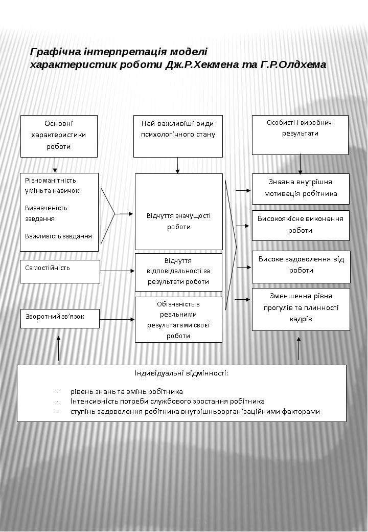 Графічна інтерпретація моделі характеристик роботи Дж.Р.Хекмена та Г.Р.Олдхема
