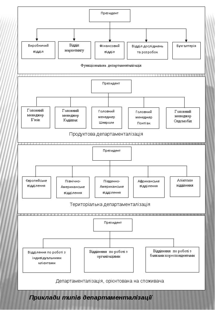 Департаменталізація, орієнтована на споживача Територіальна департаменталізац...