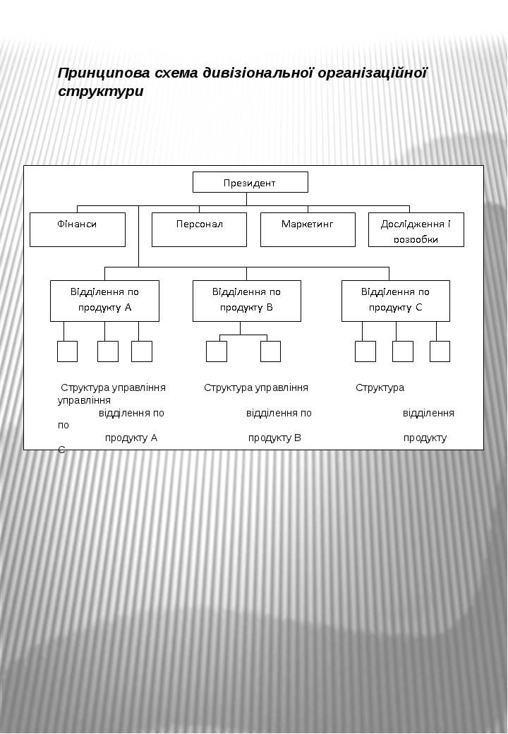 Структура управління Структура управління Структура управління відділення по...