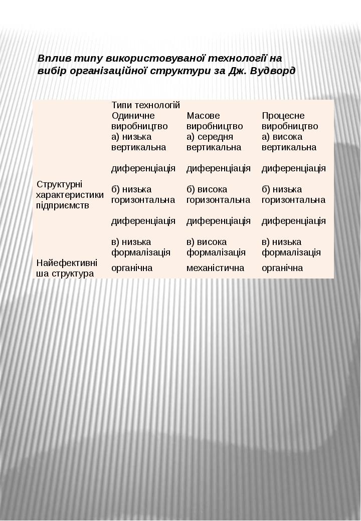 Вплив типу використовуваної технології на вибір організаційної структури за Д...