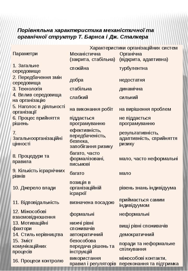 Порівняльна характеристика механістичної та органічної структур Т. Барнса і Д...