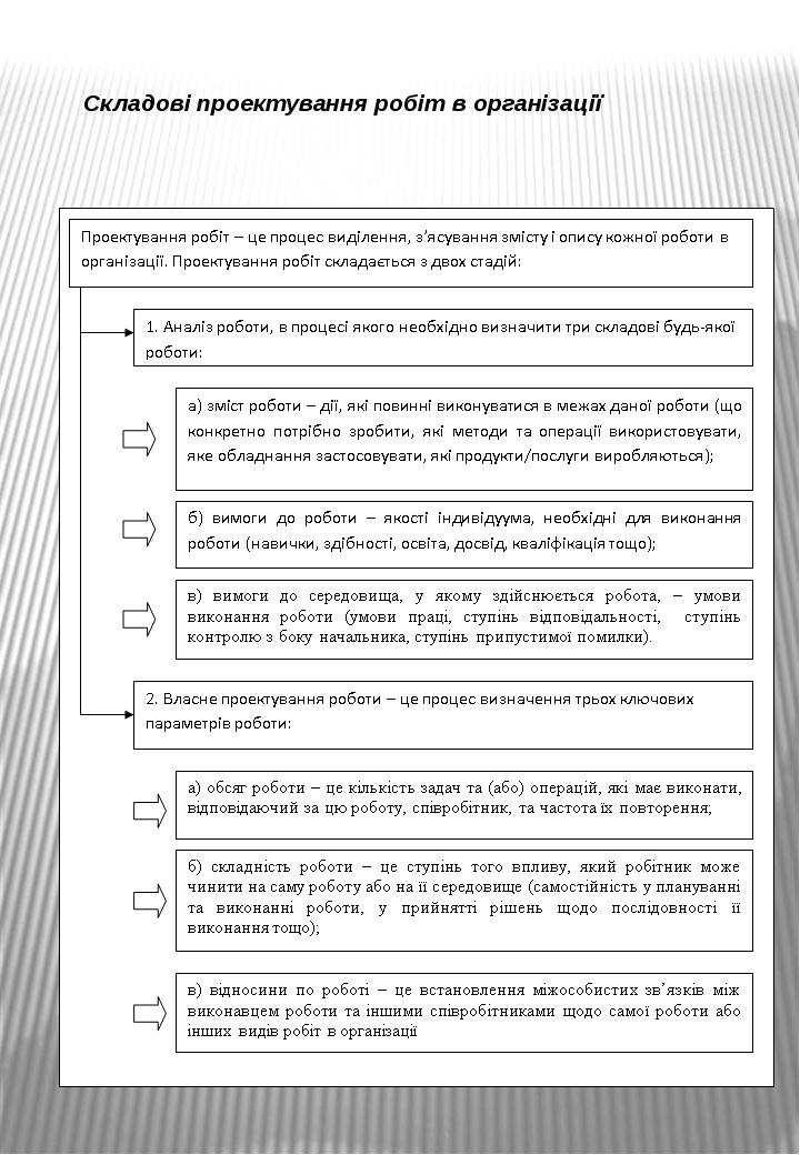 Складові проектування робіт в організації
