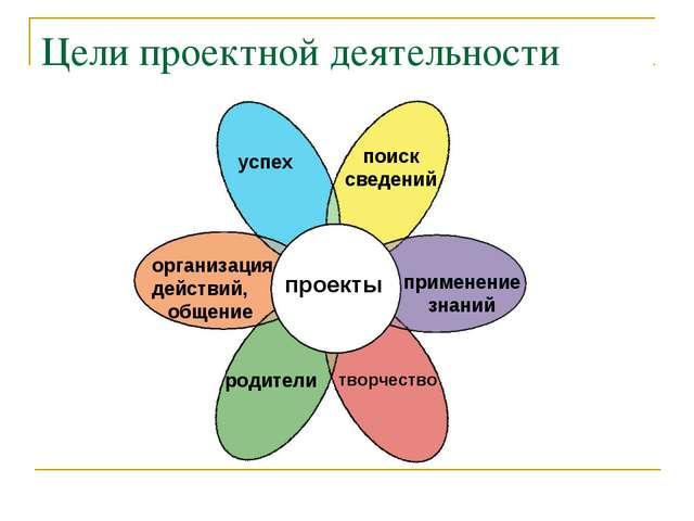 Цели проектной деятельности проекты успех организация действий, общение родит...