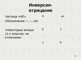 Инверсия- отрицание Частица «НЕ». Обозначение: ⌐, −, not «Некоторые юноши 11-