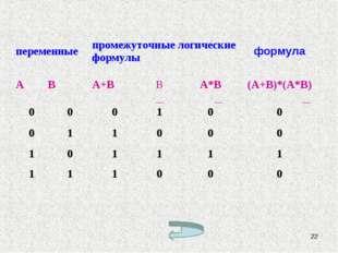 * переменныепромежуточные логические формулыформула АВА+ВВА*В(А+В)*(А