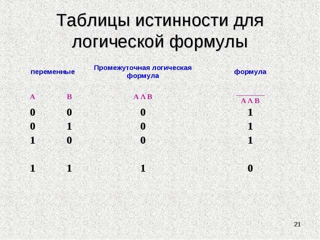 Таблицы истинности для логической формулы * переменныеПромежуточная логическ...