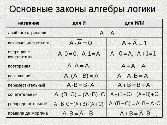 Основные законы алгебры логики *