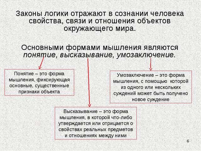 * Законы логики отражают в сознании человека свойства, связи и отношения объе...