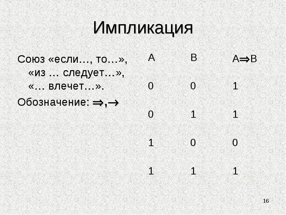 Импликация Союз «если…, то…», «из … следует…», «… влечет…». Обозначение: ,...