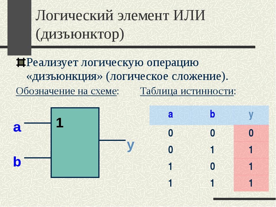 Логический элемент ИЛИ (дизъюнктор) Реализует логическую операцию «дизъюнкция...