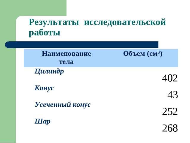 Результаты исследовательской работы Наименование телаОбъем (см3) Цилиндр402...