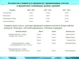 Учащиеся моего класса ежегодно принимают активное участие во Всероссийских ко
