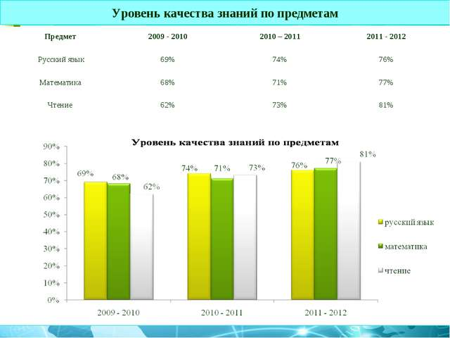 Уровень качества знаний по предметам Предмет 2009 - 20102010 – 20112011 -...