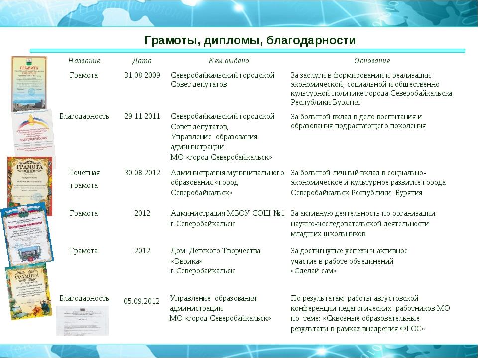 Грамоты, дипломы, благодарности НазваниеДатаКем выданоОснование Грамота31...