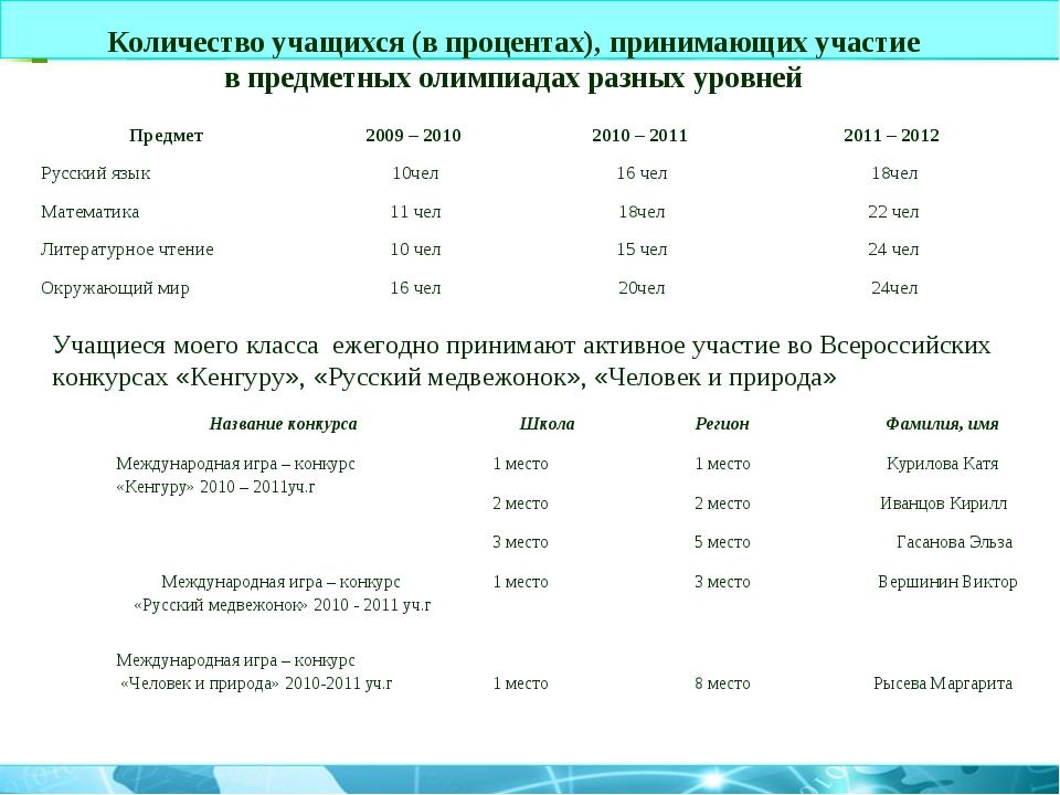 Учащиеся моего класса ежегодно принимают активное участие во Всероссийских ко...