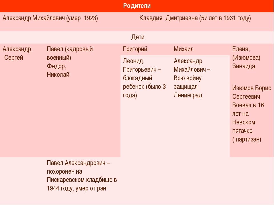 Родители Александр Михайлович (умер 1923)Клавдия Дмитриевна (57 лет в 1931...