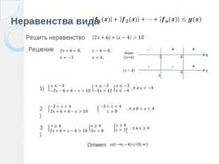 Неравенства вида Решить неравенство Знаки (2x+6) Ответ Решение 1) 2) 3) х х -