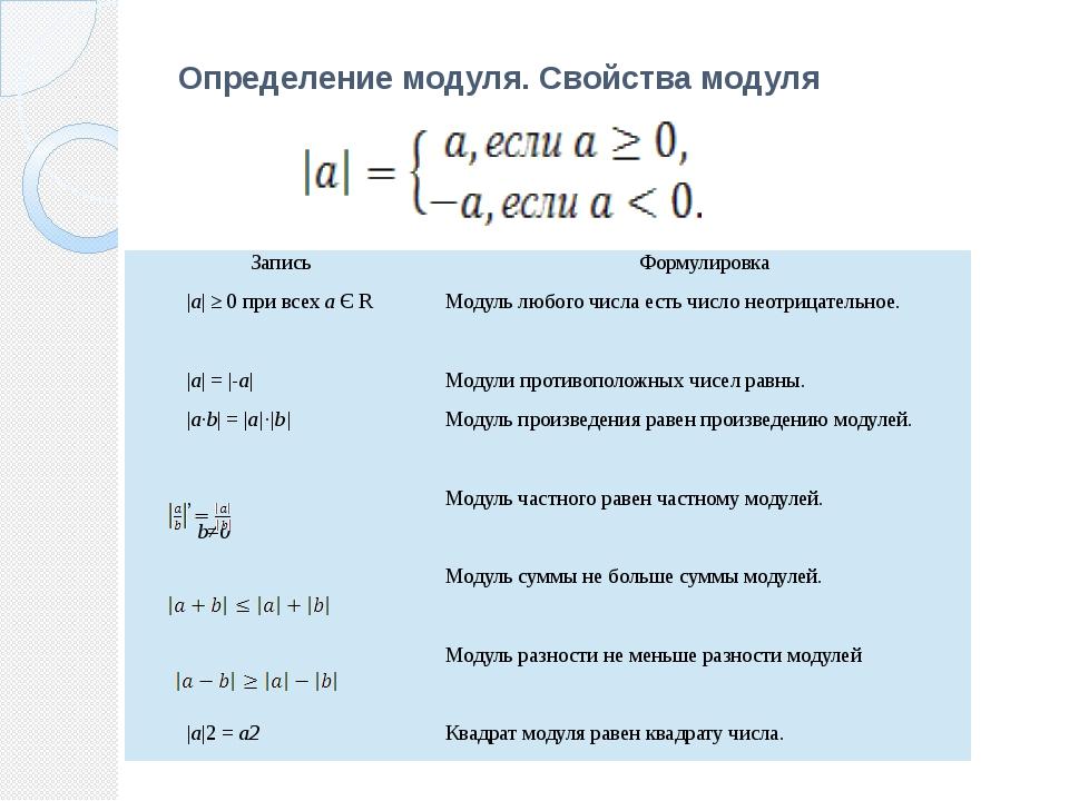 Определение модуля. Свойства модуля Запись Формулировка |а| ≥ 0 при всехаЄR М...