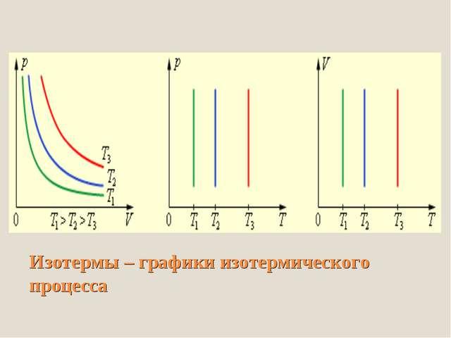 Изотермы – графики изотермического процесса