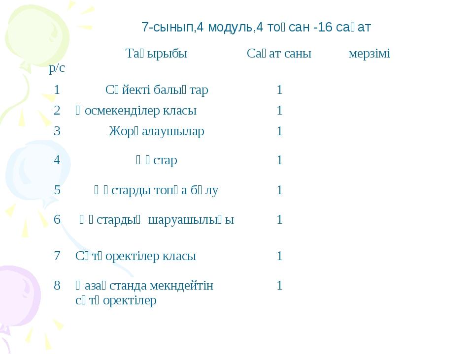 7-сынып 4 модуль 4 тоқсан -16 сағат 7-сынып,4 модуль,4 тоқсан -16 сағат р/сТ...