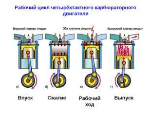 Рабочий цикл четырёхтактного карбюраторного двигателя Впуск Сжатие Рабочий хо