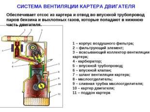 СИСТЕМА ВЕНТИЛЯЦИИ КАРТЕРА ДВИГАТЕЛЯ 1 – корпус воздушного фильтра; 2 – фильт