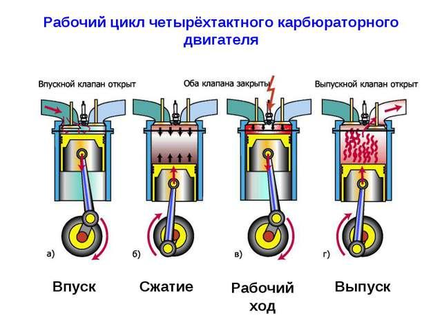 Рабочий цикл четырёхтактного карбюраторного двигателя Впуск Сжатие Рабочий хо...
