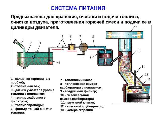 СИСТЕМА ПИТАНИЯ Предназначена для хранения, очистки и подачи топлива, очистки...