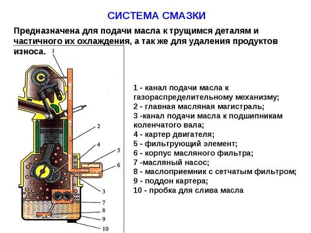 СИСТЕМА СМАЗКИ 1 - канал подачи масла к газораспределительному механизму; 2 -...